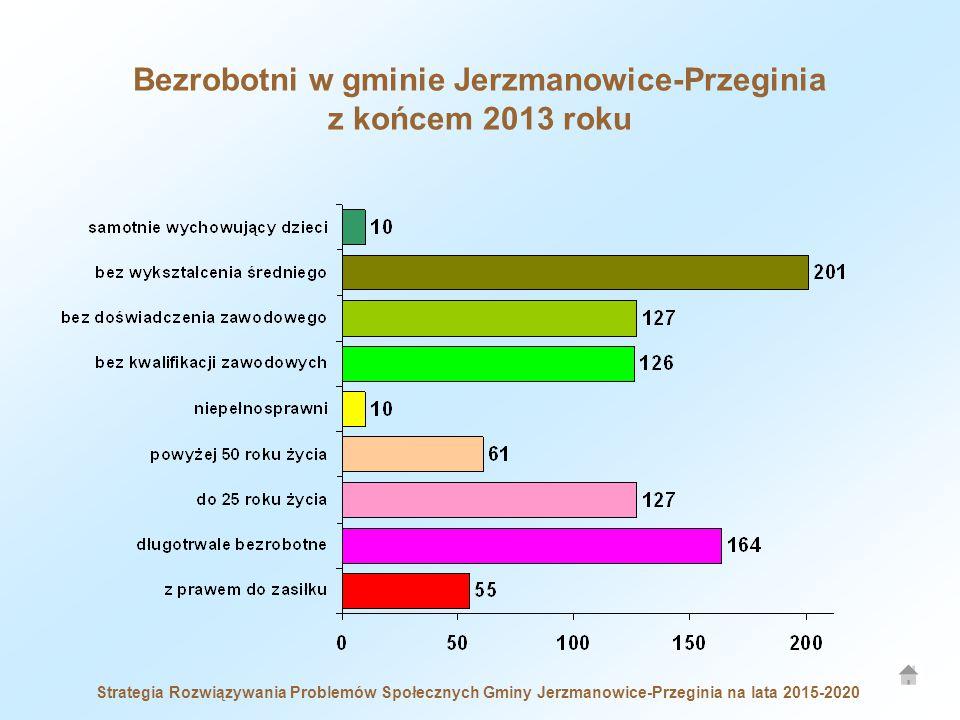 Bezrobotni w gminie Jerzmanowice-Przeginia z końcem 2013 roku