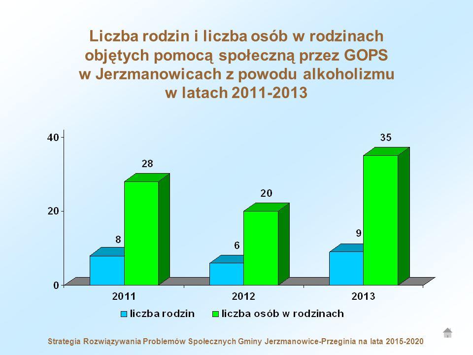 Liczba rodzin i liczba osób w rodzinach objętych pomocą społeczną przez GOPS w Jerzmanowicach z powodu alkoholizmu w latach 2011-2013