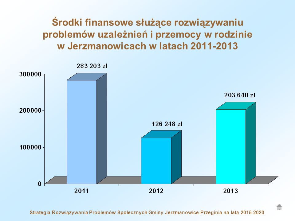 Środki finansowe służące rozwiązywaniu problemów uzależnień i przemocy w rodzinie w Jerzmanowicach w latach 2011-2013