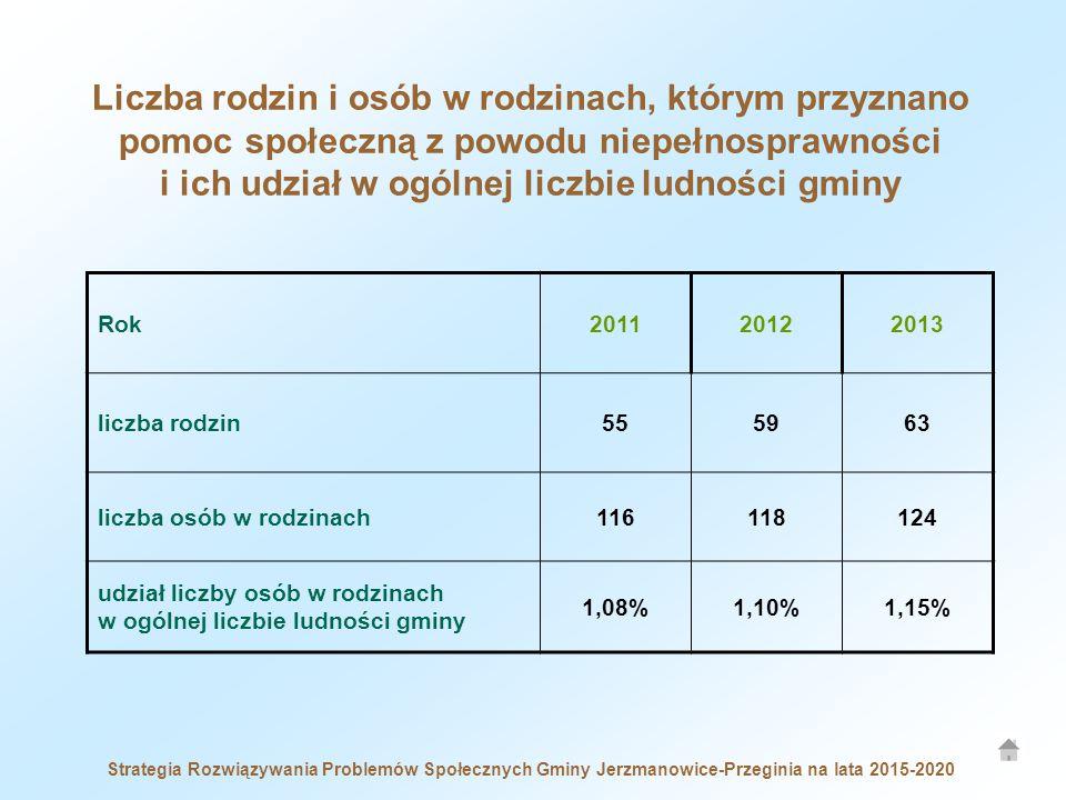 Liczba rodzin i osób w rodzinach, którym przyznano pomoc społeczną z powodu niepełnosprawności i ich udział w ogólnej liczbie ludności gminy