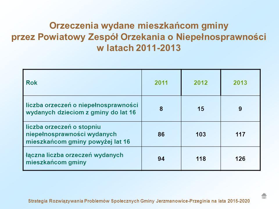 Orzeczenia wydane mieszkańcom gminy przez Powiatowy Zespół Orzekania o Niepełnosprawności w latach 2011-2013