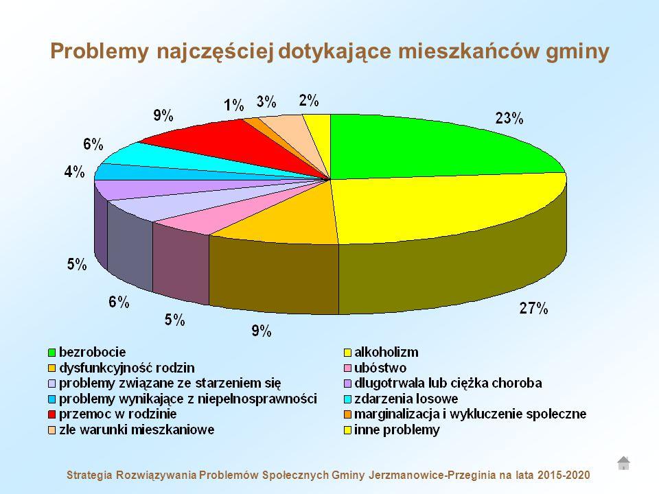 Problemy najczęściej dotykające mieszkańców gminy