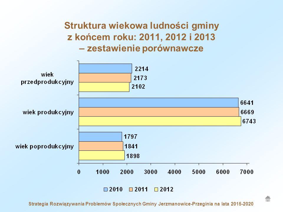 Struktura wiekowa ludności gminy z końcem roku: 2011, 2012 i 2013 – zestawienie porównawcze