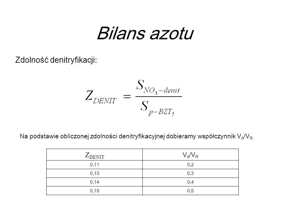 Bilans azotu Zdolność denitryfikacji: ZDENIT Vd/VR
