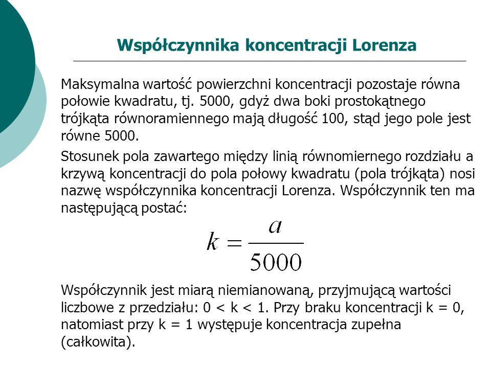 Współczynnika koncentracji Lorenza