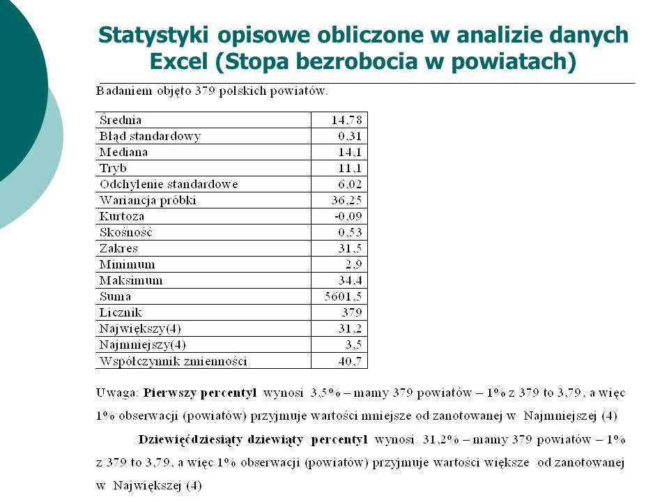 Statystyki opisowe obliczone w analizie danych Excel (Stopa bezrobocia w powiatach)