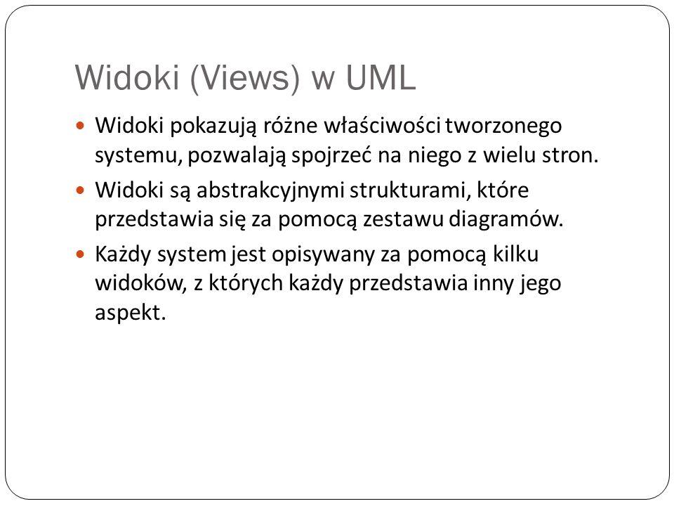 Widoki (Views) w UML Widoki pokazują różne właściwości tworzonego systemu, pozwalają spojrzeć na niego z wielu stron.
