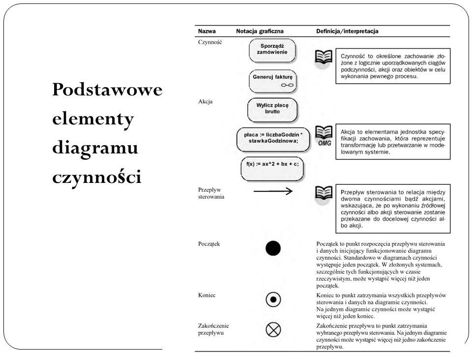 Podstawowe elementy diagramu czynności