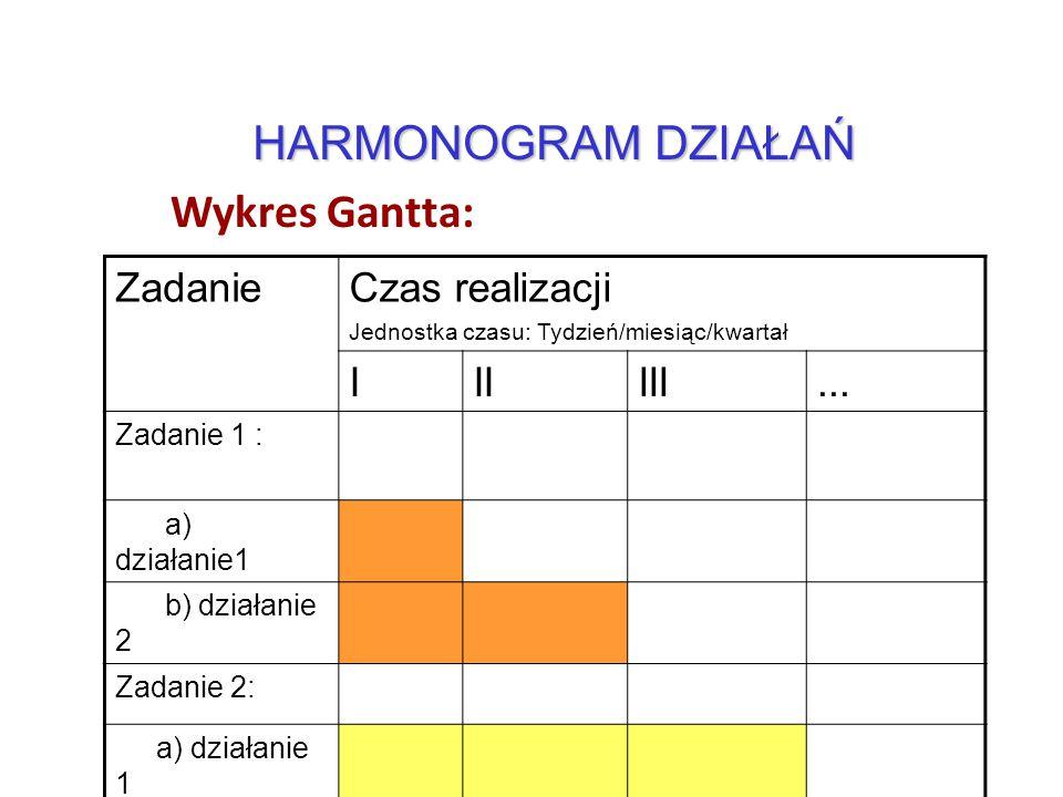 HARMONOGRAM DZIAŁAŃ Wykres Gantta: Zadanie Czas realizacji I II III