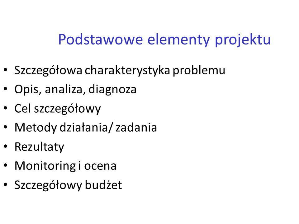 Podstawowe elementy projektu