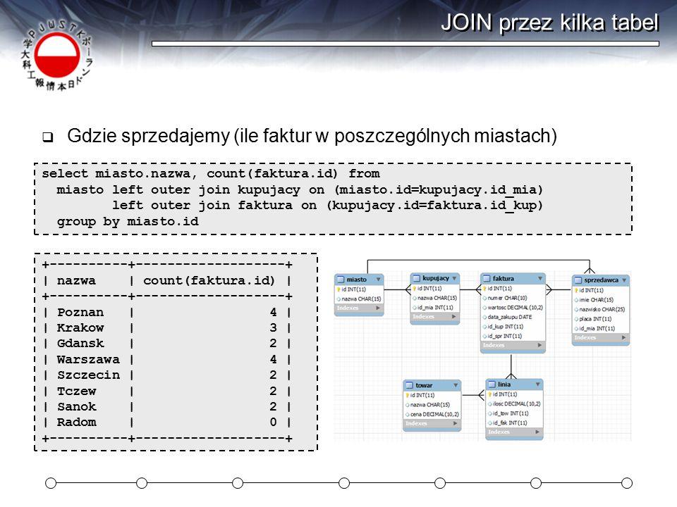 JOIN przez kilka tabel Gdzie sprzedajemy (ile faktur w poszczególnych miastach) select miasto.nazwa, count(faktura.id) from.