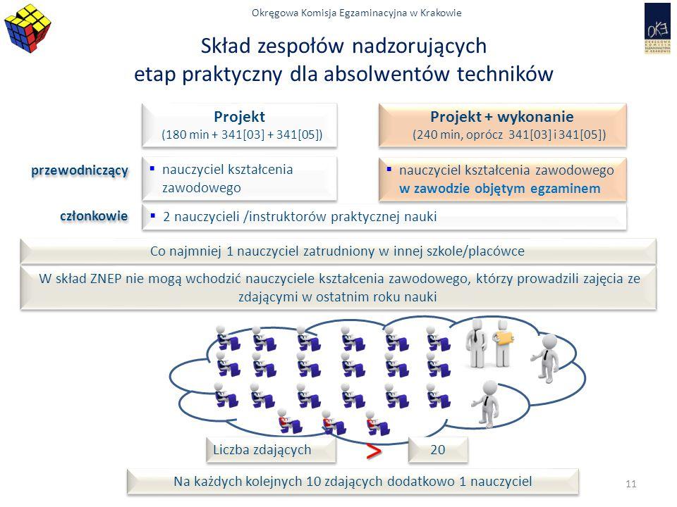Skład zespołów nadzorujących etap praktyczny dla absolwentów techników