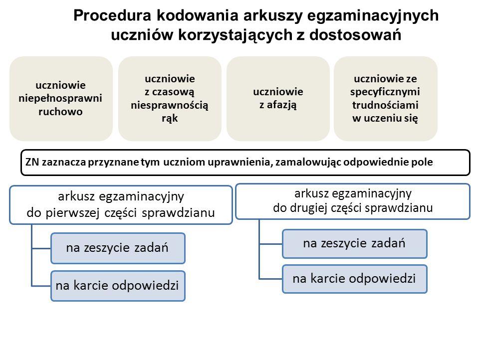 Procedura kodowania arkuszy egzaminacyjnych uczniów korzystających z dostosowań