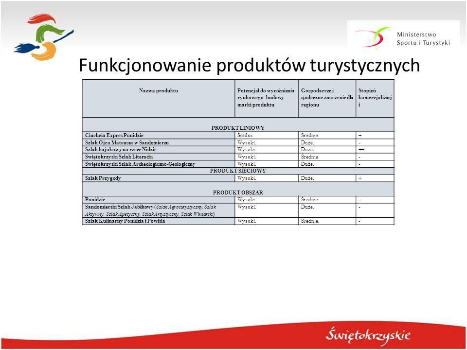 Nazwa produktu Potencjał do wyróżnienia rynkowego- budowy marki produktu. Gospodarcze i społeczne znaczenie dla regionu.