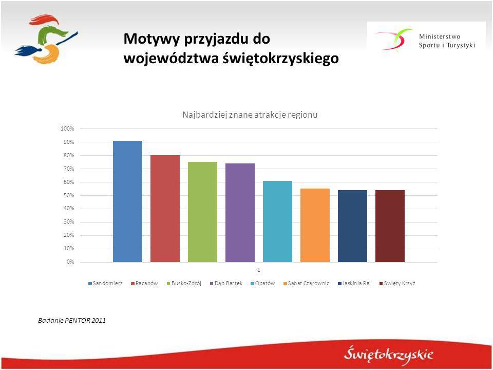 Motywy przyjazdu do województwa świętokrzyskiego