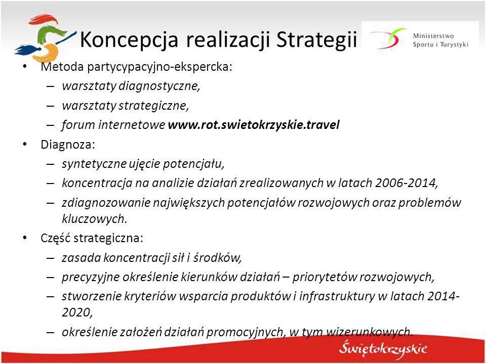 Koncepcja realizacji Strategii