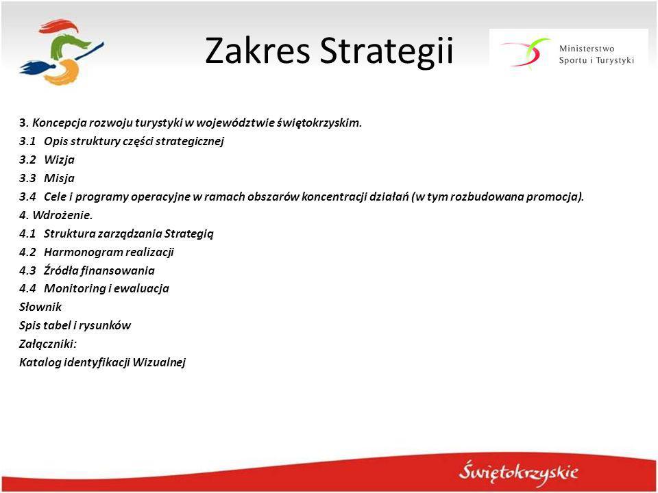 Zakres Strategii