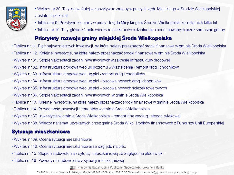 Priorytety rozwoju gminy miejskiej Środa Wielkopolska
