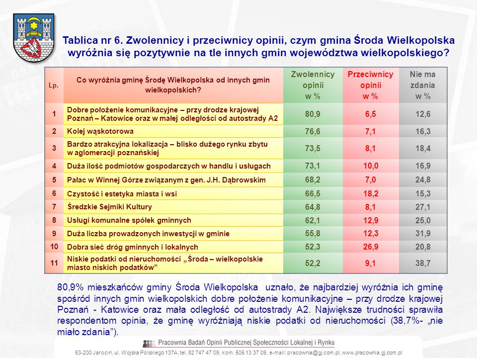 Co wyróżnia gminę Środę Wielkopolska od innych gmin wielkopolskich