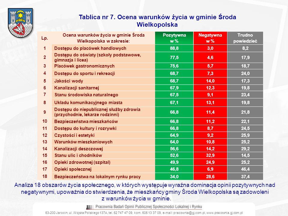 Tablica nr 7. Ocena warunków życia w gminie Środa Wielkopolska
