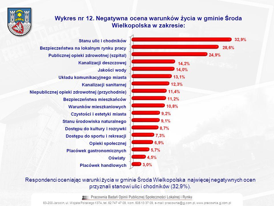 Wykres nr 12. Negatywna ocena warunków życia w gminie Środa Wielkopolska w zakresie: