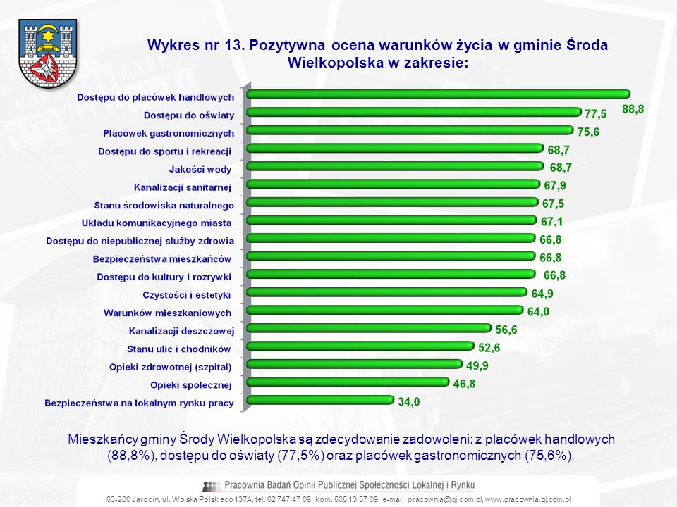 Wykres nr 13. Pozytywna ocena warunków życia w gminie Środa Wielkopolska w zakresie: