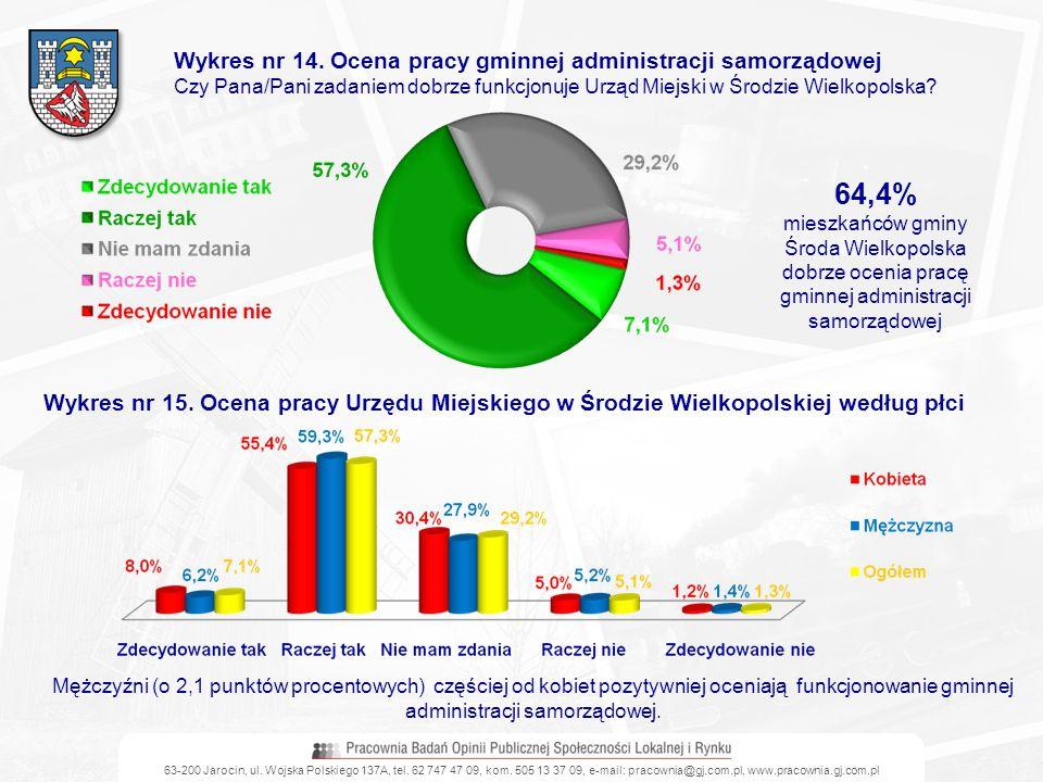 Wykres nr 14. Ocena pracy gminnej administracji samorządowej