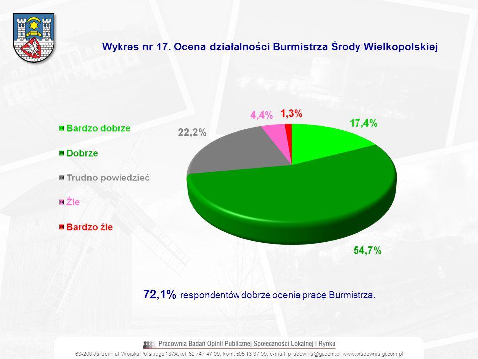 72,1% respondentów dobrze ocenia pracę Burmistrza.