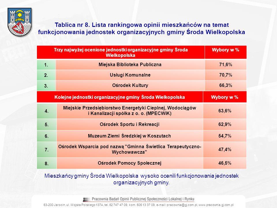 Tablica nr 8. Lista rankingowa opinii mieszkańców na temat funkcjonowania jednostek organizacyjnych gminy Środa Wielkopolska