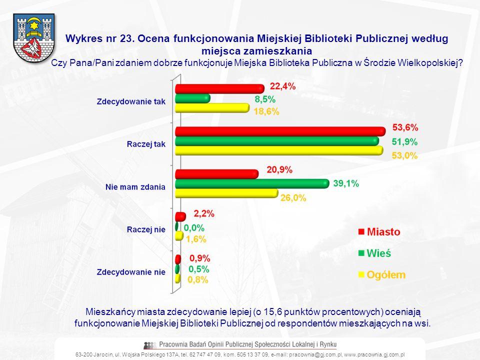 Wykres nr 23. Ocena funkcjonowania Miejskiej Biblioteki Publicznej według miejsca zamieszkania