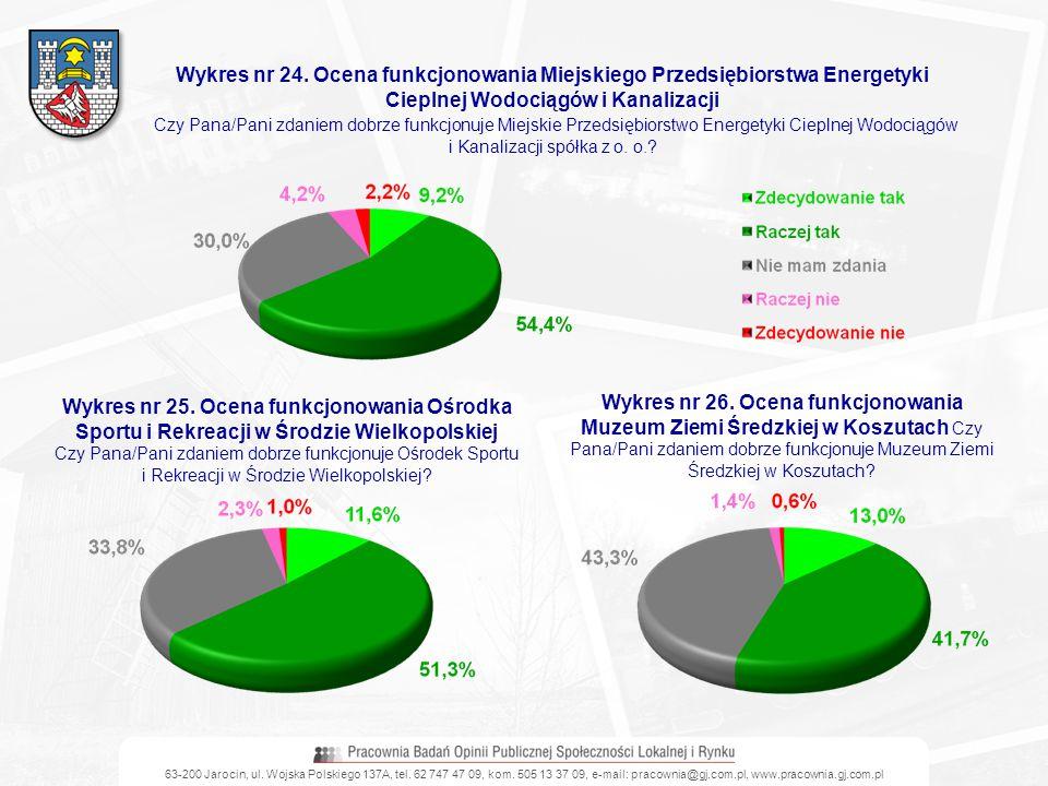 Wykres nr 24. Ocena funkcjonowania Miejskiego Przedsiębiorstwa Energetyki Cieplnej Wodociągów i Kanalizacji