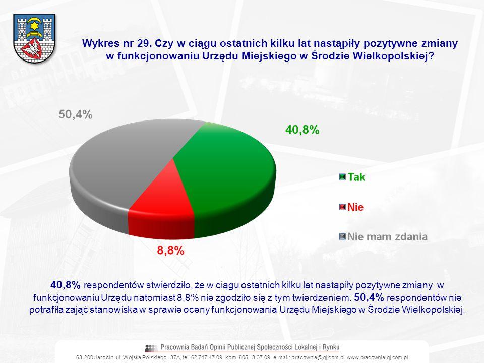 w funkcjonowaniu Urzędu Miejskiego w Środzie Wielkopolskiej