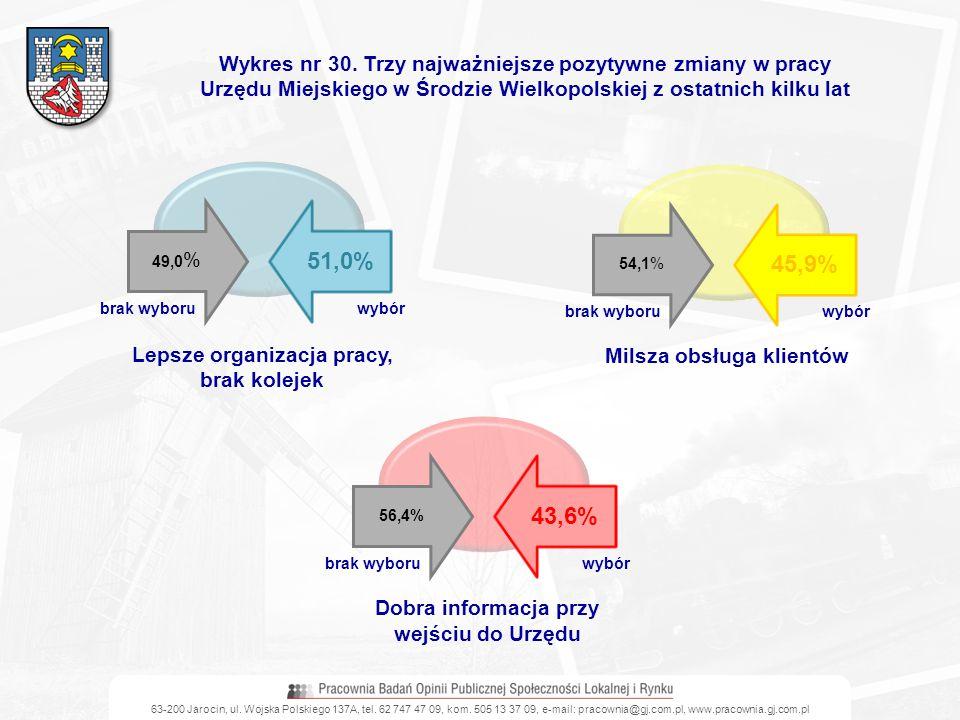 Wykres nr 30. Trzy najważniejsze pozytywne zmiany w pracy Urzędu Miejskiego w Środzie Wielkopolskiej z ostatnich kilku lat