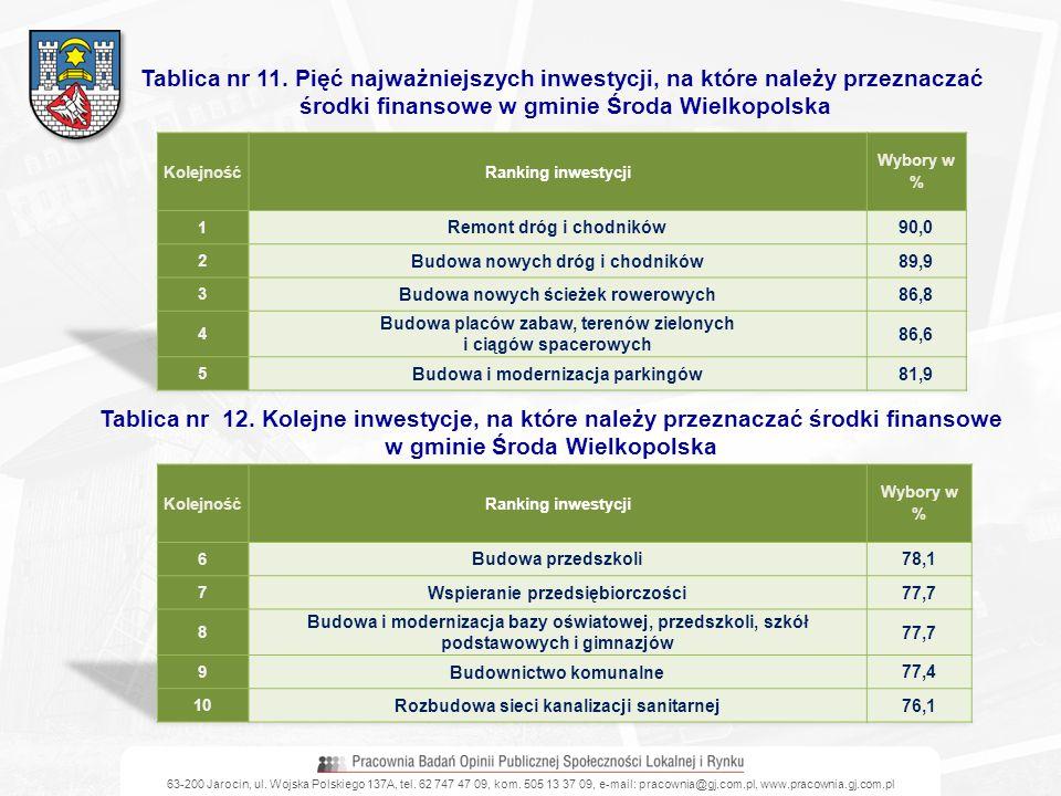 środki finansowe w gminie Środa Wielkopolska