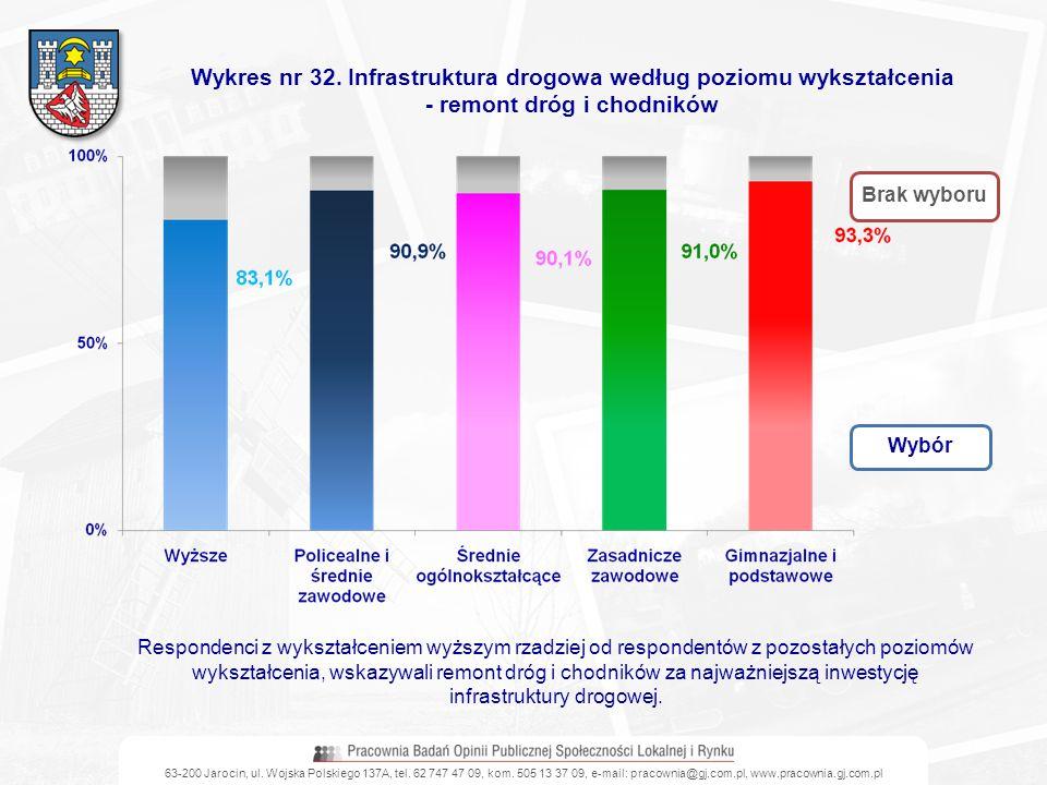 Wykres nr 32. Infrastruktura drogowa według poziomu wykształcenia