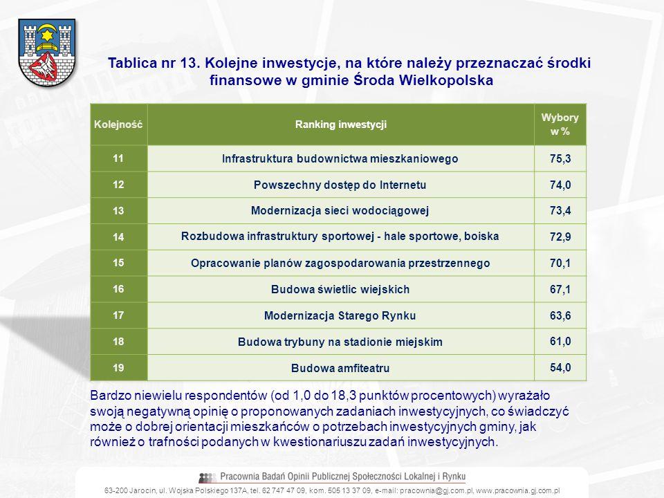 Tablica nr 13. Kolejne inwestycje, na które należy przeznaczać środki