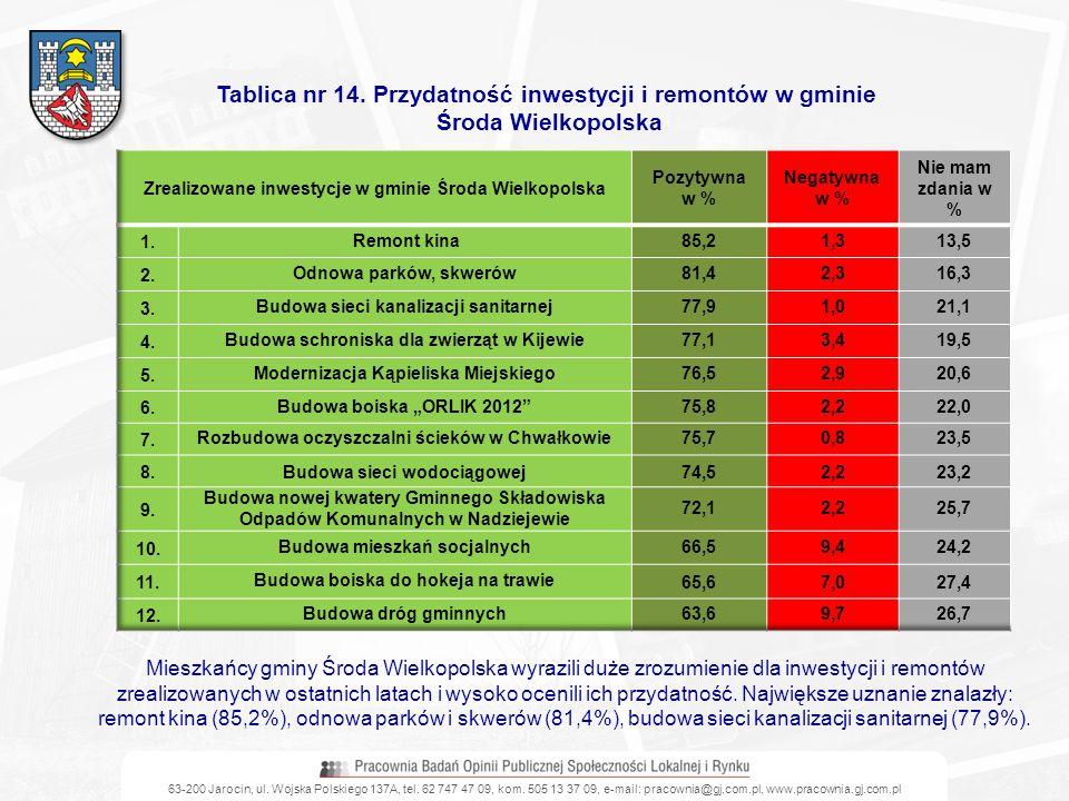 Tablica nr 14. Przydatność inwestycji i remontów w gminie