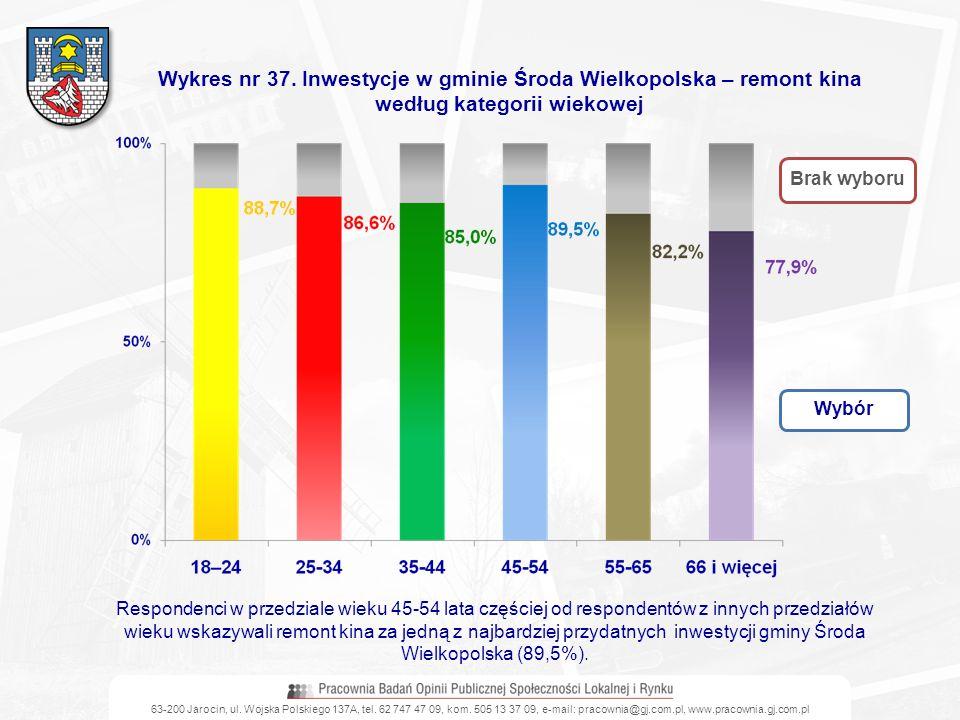 Wykres nr 37. Inwestycje w gminie Środa Wielkopolska – remont kina według kategorii wiekowej