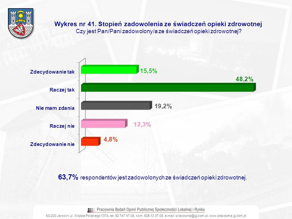 Wykres nr 41. Stopień zadowolenia ze świadczeń opieki zdrowotnej
