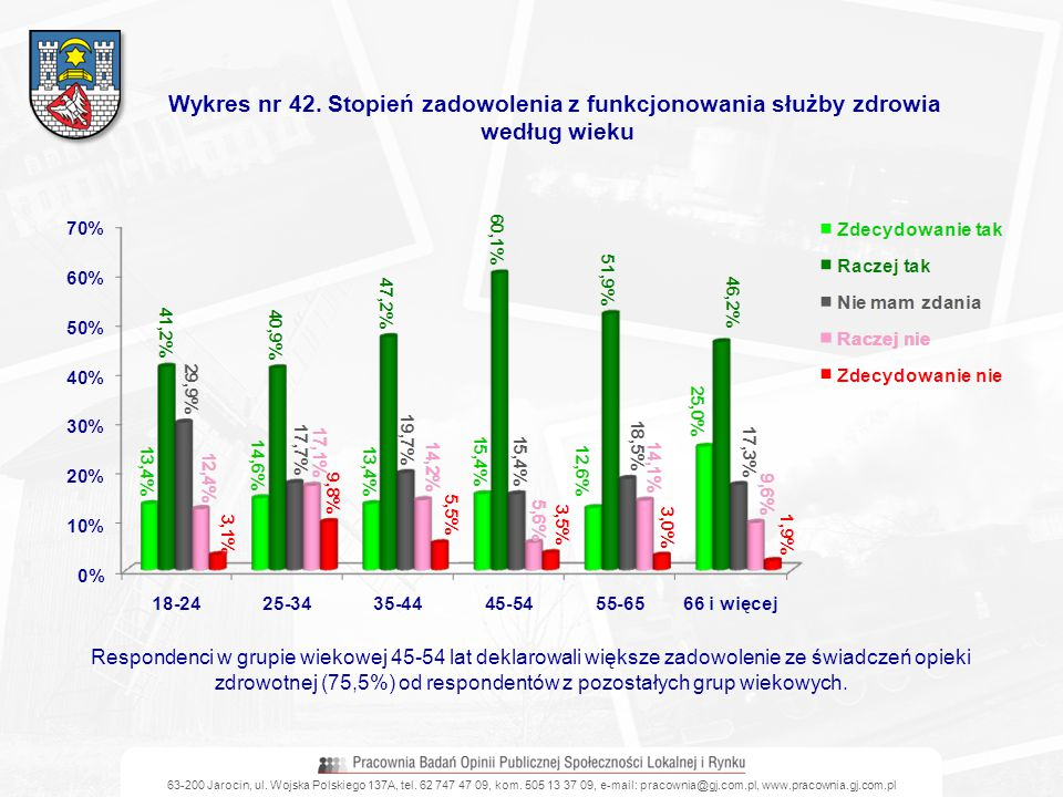 Wykres nr 42. Stopień zadowolenia z funkcjonowania służby zdrowia