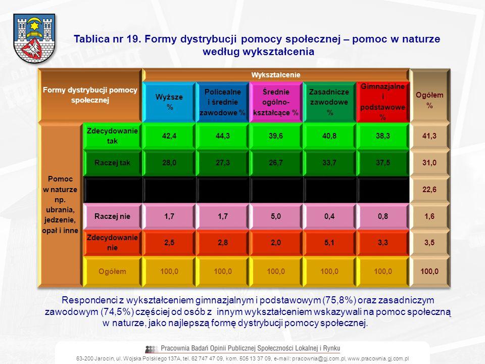 Tablica nr 19. Formy dystrybucji pomocy społecznej – pomoc w naturze