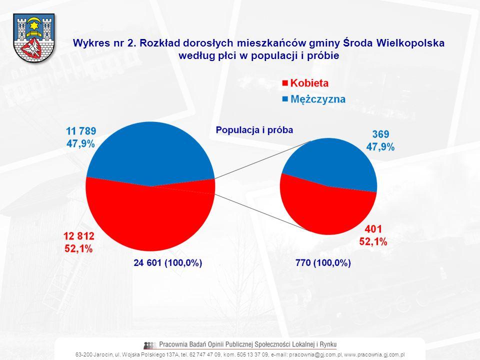 Wykres nr 2. Rozkład dorosłych mieszkańców gminy Środa Wielkopolska według płci w populacji i próbie