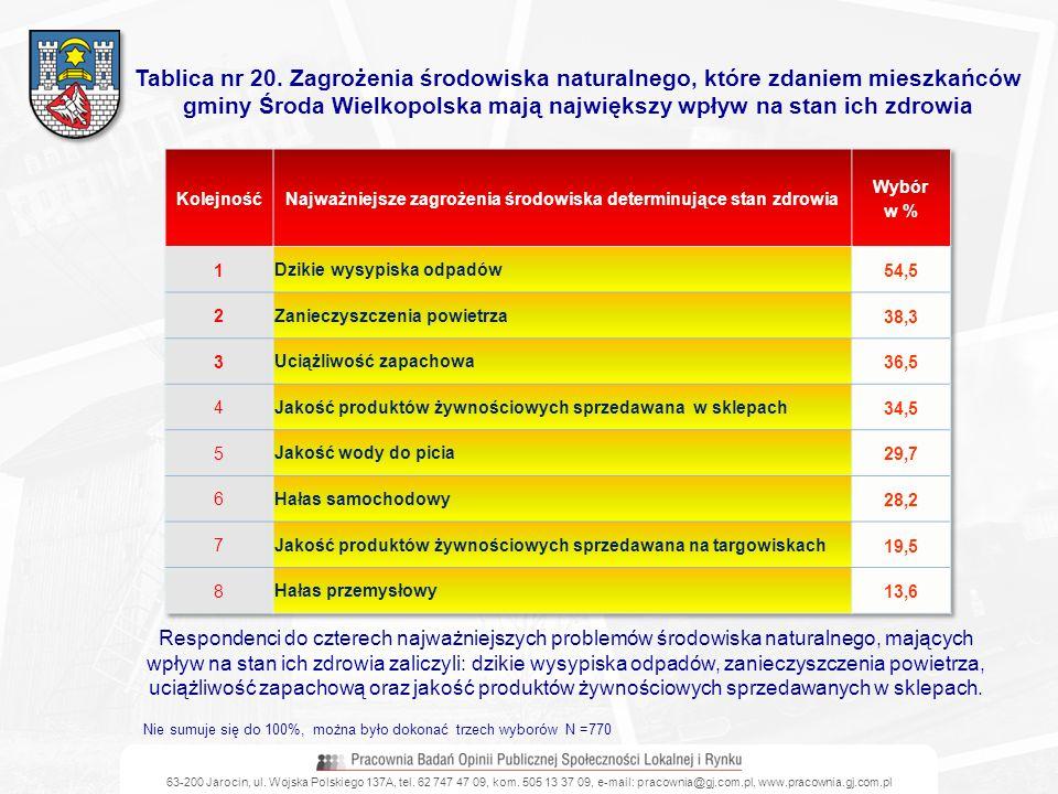 Najważniejsze zagrożenia środowiska determinujące stan zdrowia