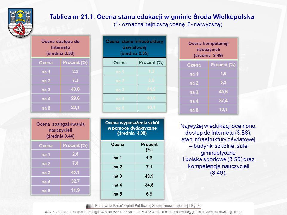 Tablica nr 21.1. Ocena stanu edukacji w gminie Środa Wielkopolska