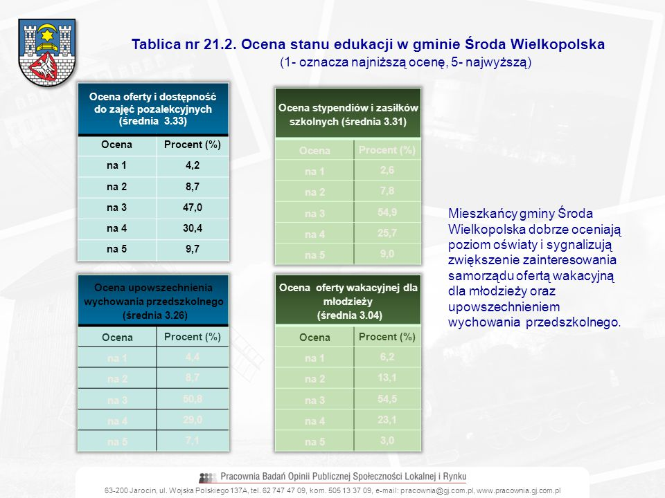 Tablica nr 21.2. Ocena stanu edukacji w gminie Środa Wielkopolska