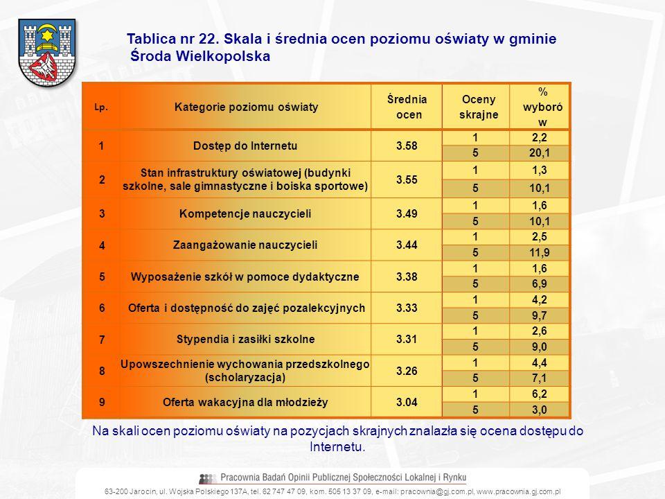 Tablica nr 22. Skala i średnia ocen poziomu oświaty w gminie
