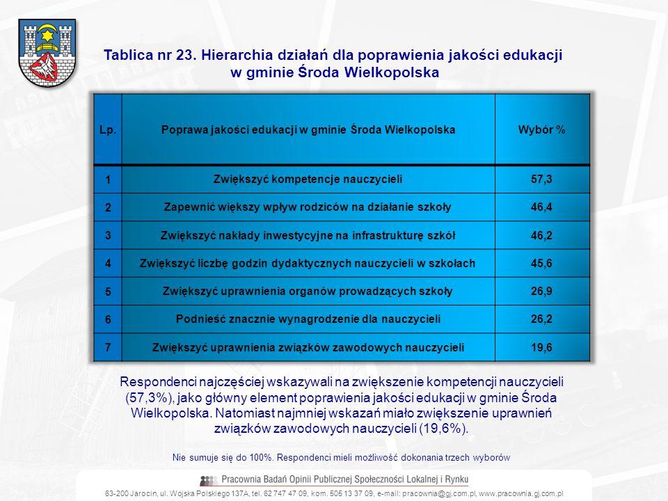 Tablica nr 23. Hierarchia działań dla poprawienia jakości edukacji