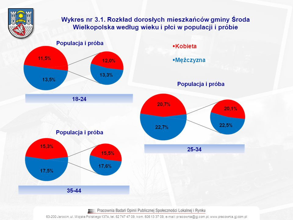 Wykres nr 3.1. Rozkład dorosłych mieszkańców gminy Środa Wielkopolska według wieku i płci w populacji i próbie