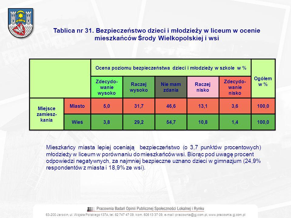 Tablica nr 31. Bezpieczeństwo dzieci i młodzieży w liceum w ocenie mieszkańców Środy Wielkopolskiej i wsi