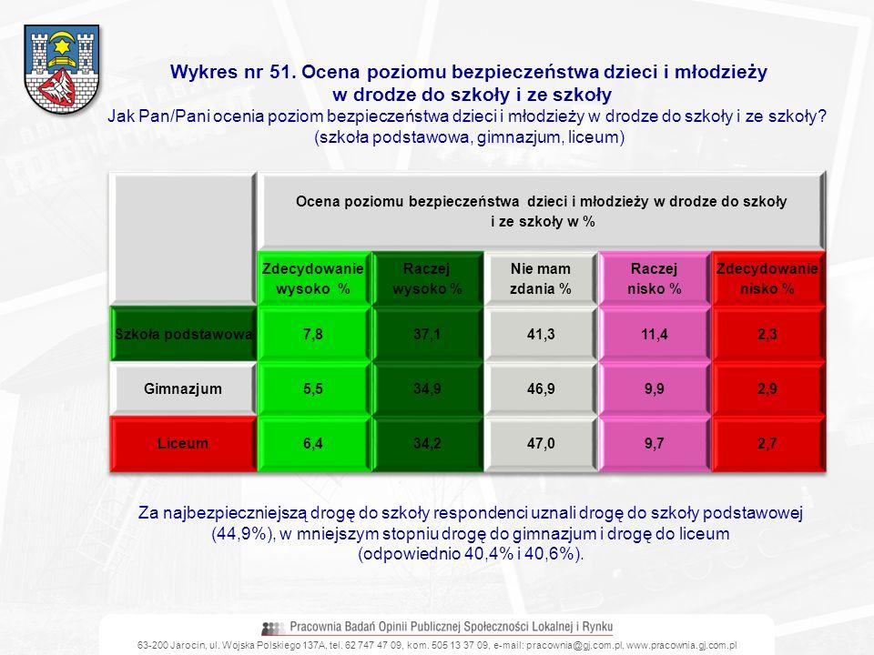 Wykres nr 51. Ocena poziomu bezpieczeństwa dzieci i młodzieży